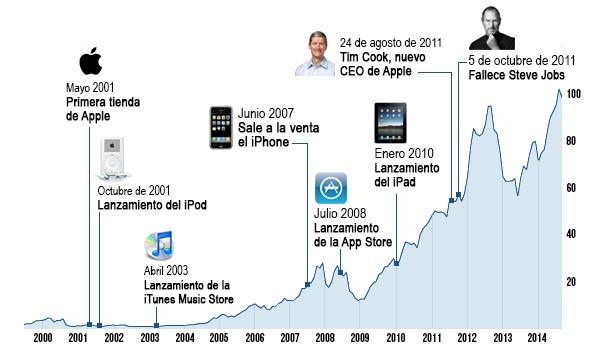 Cotización bursátil de las acciones de APPLE INC la Bolsa. Cotización en tiempo real de APPLE INC, evolución histórica, gráficos.